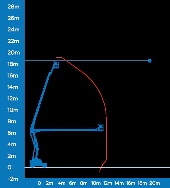 Niftylift Articulated Boom Lift HR21D – 20.8m