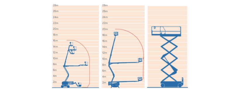 cherry picker and scissor lift diagrams